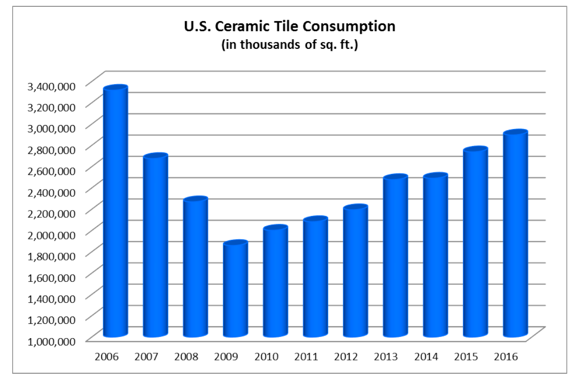 May 2017 page 2 tileletter the chart below shows total us consumption of ceramic tile in sq ft over the last decade dailygadgetfo Image collections